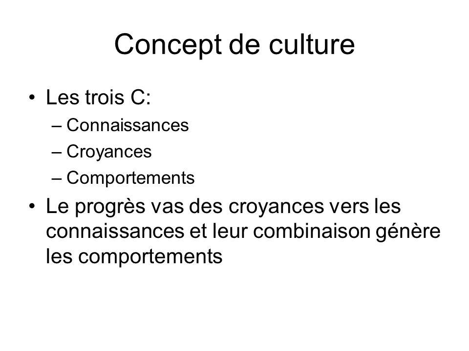 Concept de culture Les trois C: