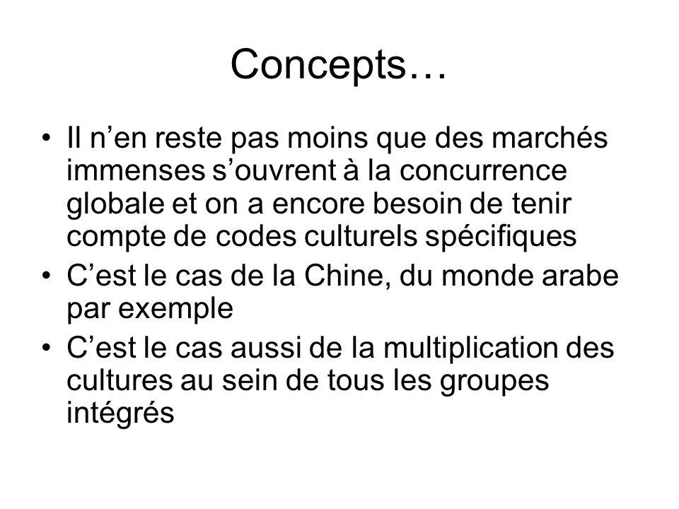 Concepts…