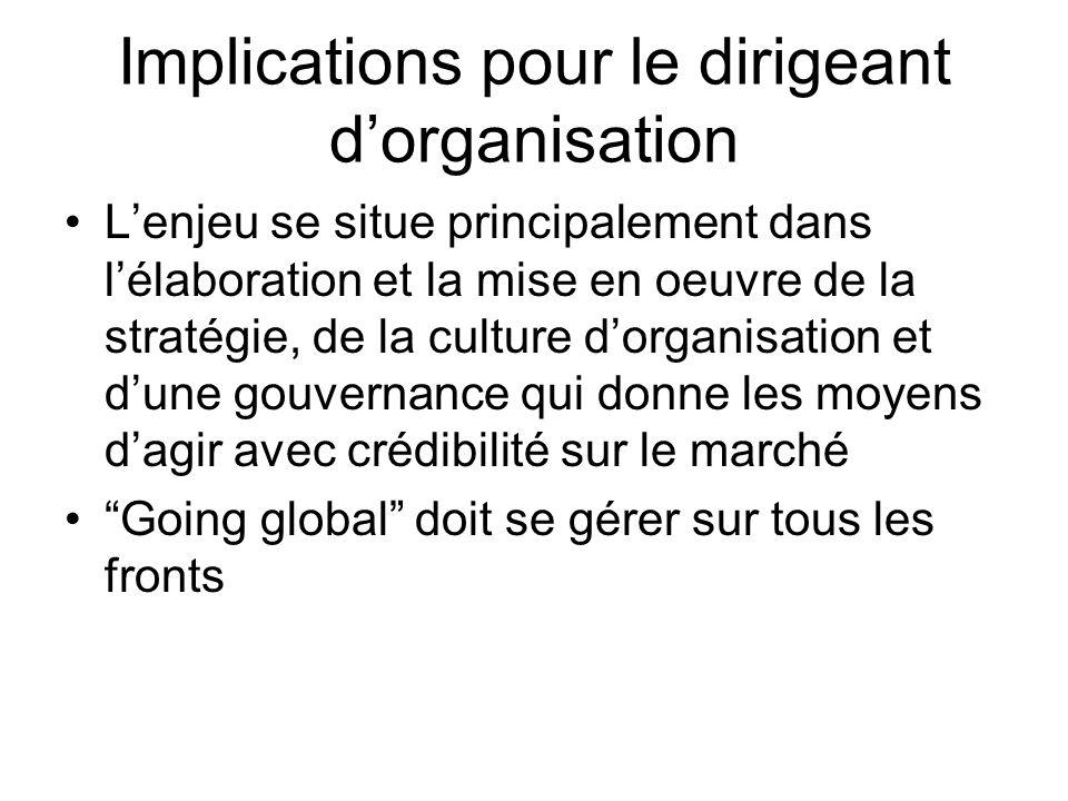 Implications pour le dirigeant d'organisation