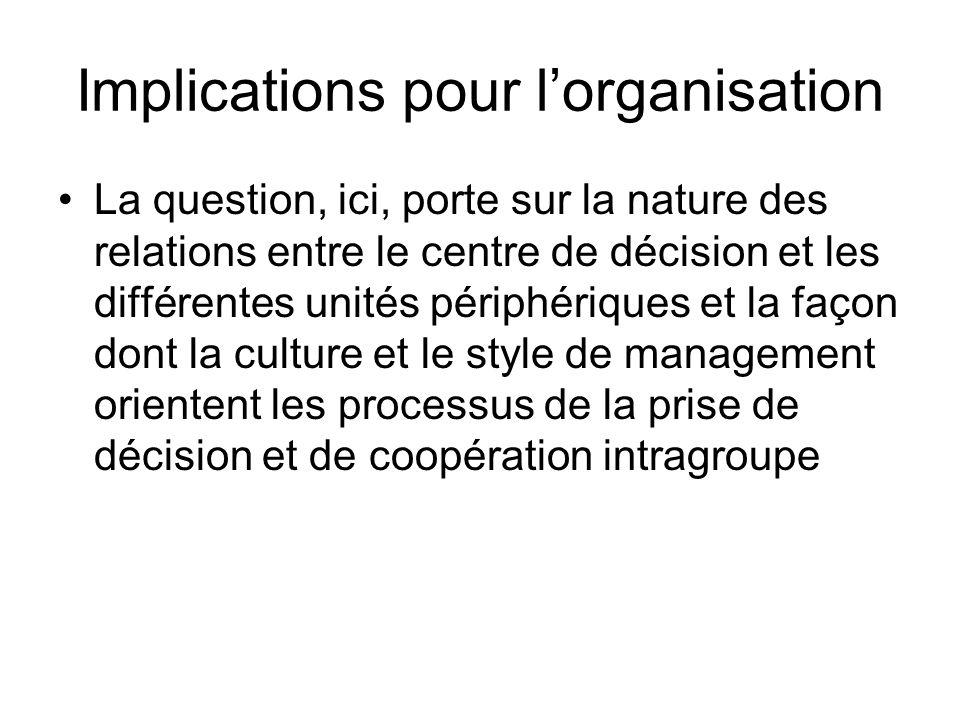 Implications pour l'organisation