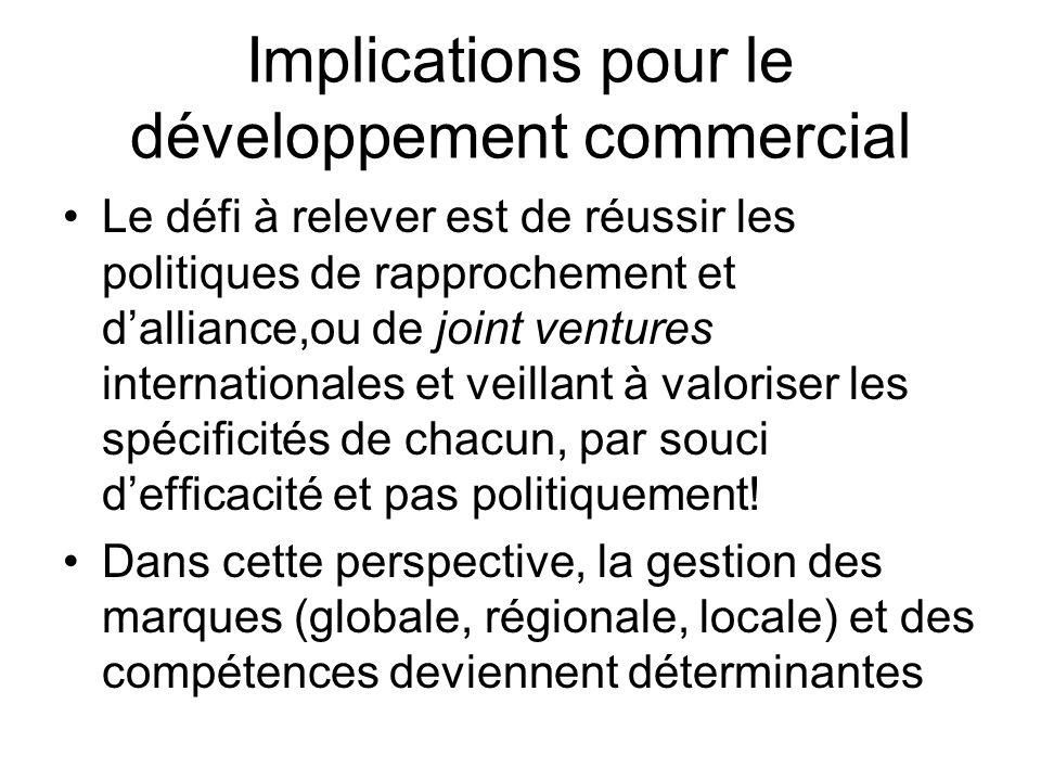 Implications pour le développement commercial