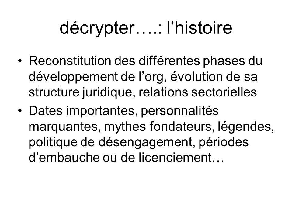 décrypter….: l'histoire