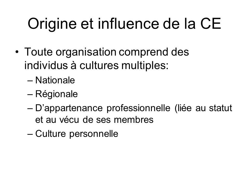 Origine et influence de la CE