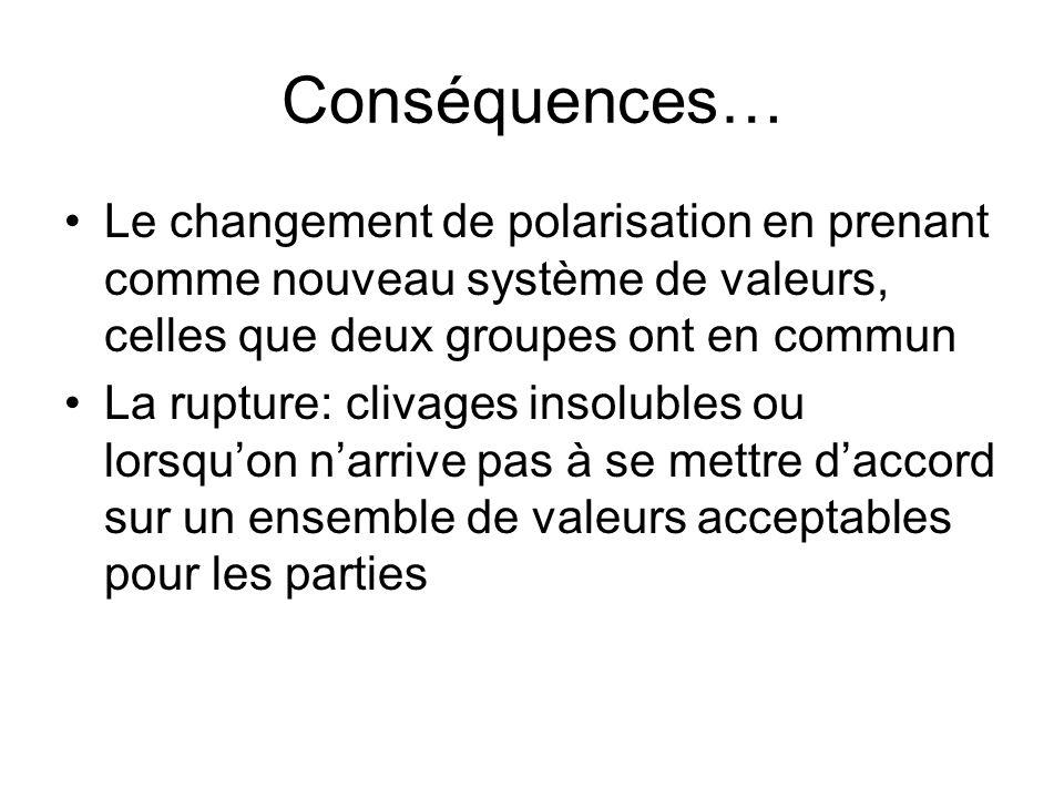 Conséquences… Le changement de polarisation en prenant comme nouveau système de valeurs, celles que deux groupes ont en commun.
