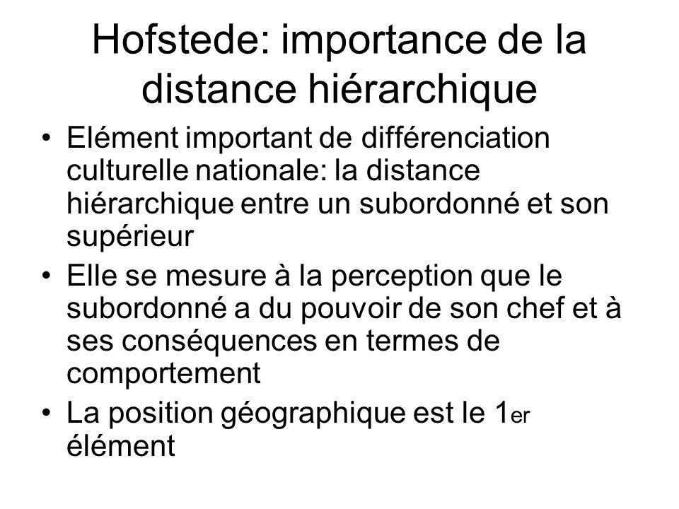 Hofstede: importance de la distance hiérarchique