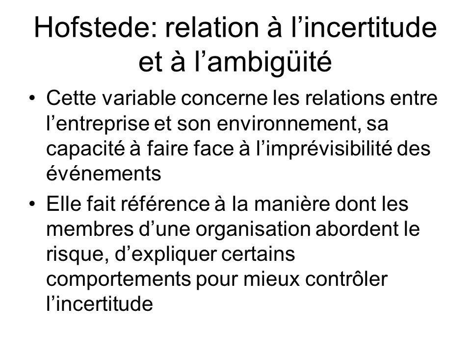 Hofstede: relation à l'incertitude et à l'ambigüité