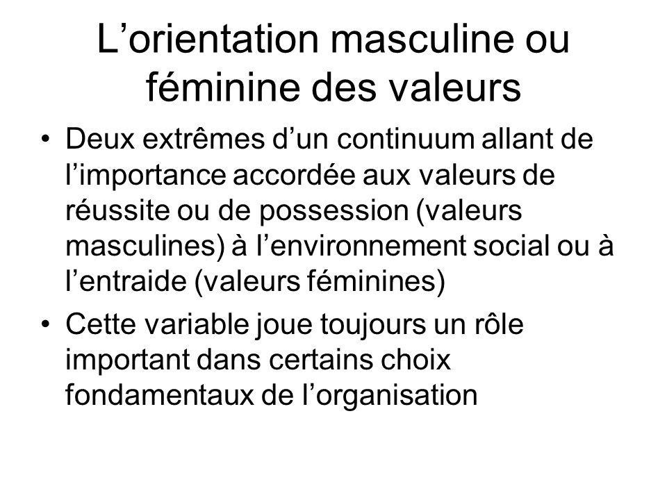 L'orientation masculine ou féminine des valeurs