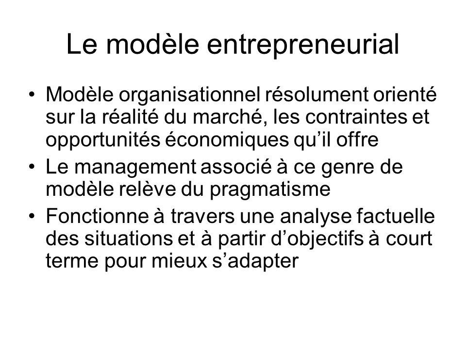 Le modèle entrepreneurial