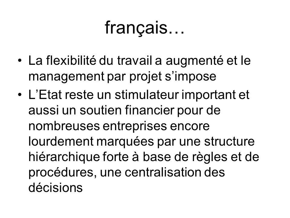 français… La flexibilité du travail a augmenté et le management par projet s'impose.