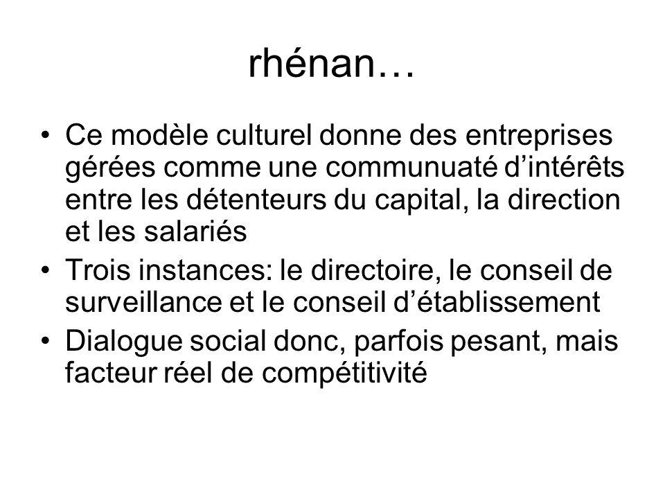 rhénan… Ce modèle culturel donne des entreprises gérées comme une communuaté d'intérêts entre les détenteurs du capital, la direction et les salariés.