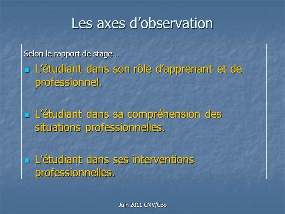 Les axes d'observation