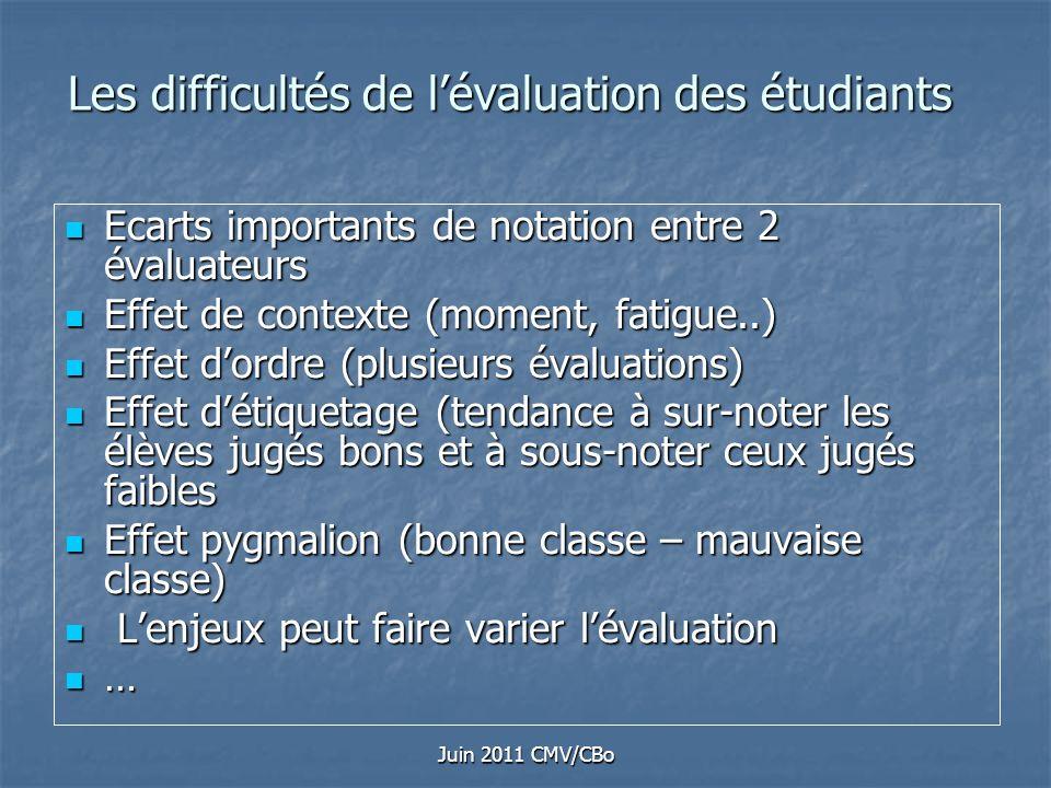Les difficultés de l'évaluation des étudiants