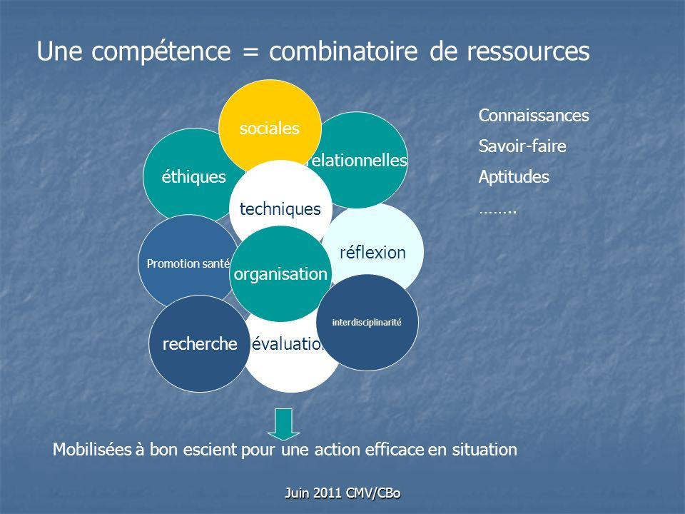 Une compétence = combinatoire de ressources