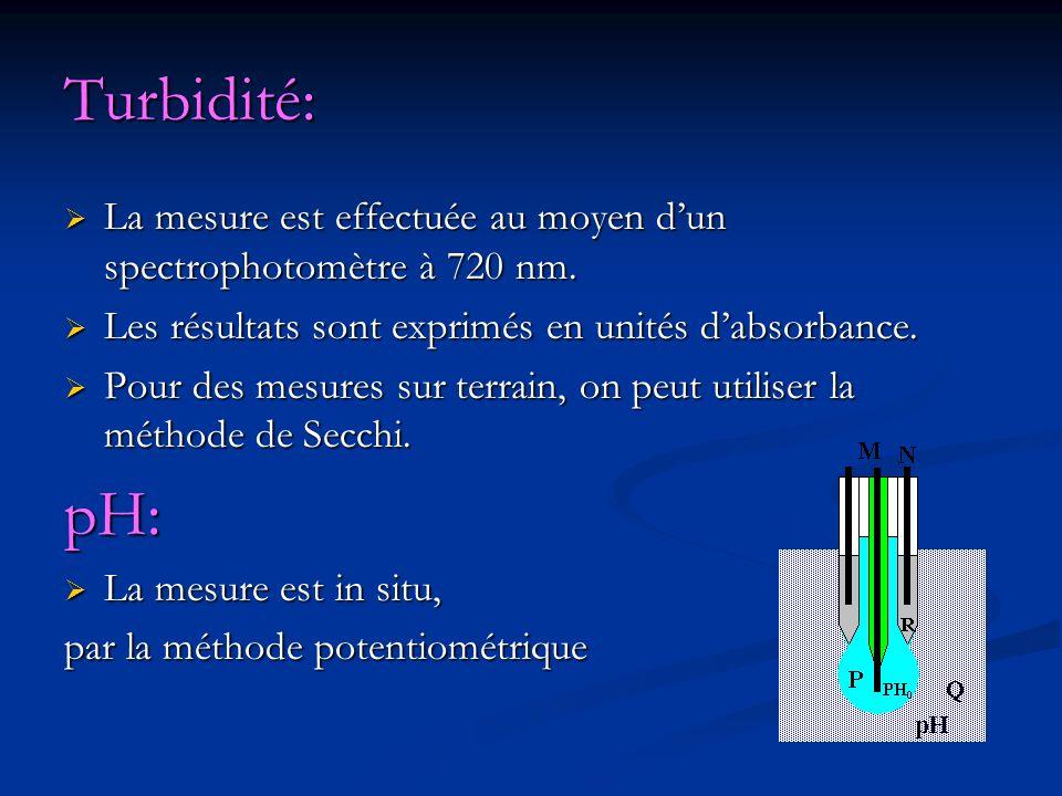 Turbidité: La mesure est effectuée au moyen d'un spectrophotomètre à 720 nm. Les résultats sont exprimés en unités d'absorbance.