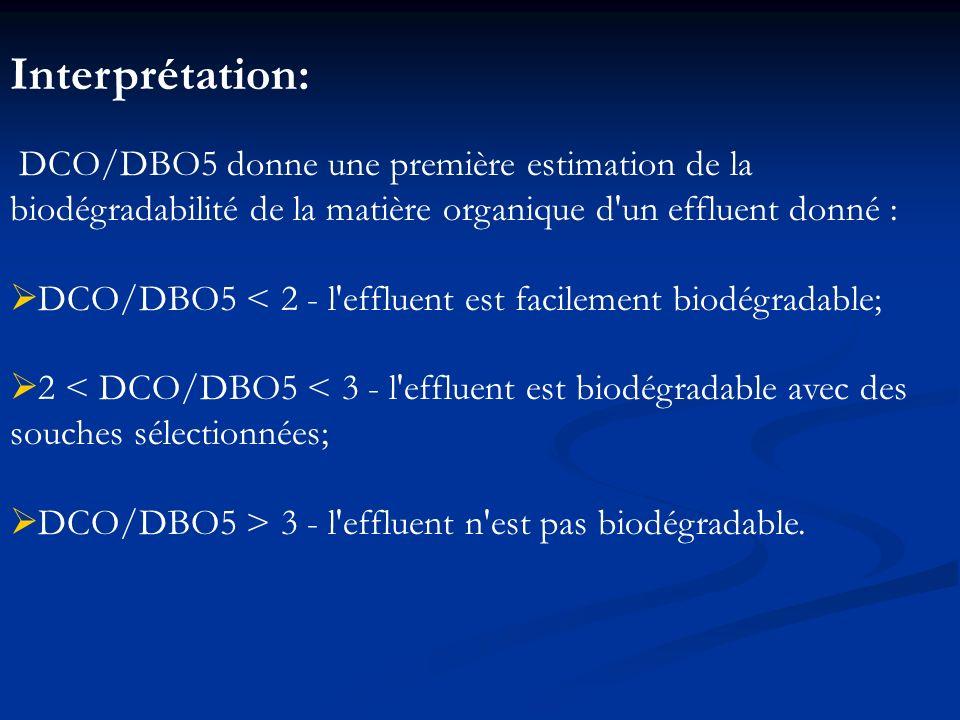 Interprétation: DCO/DBO5 donne une première estimation de la biodégradabilité de la matière organique d un effluent donné :