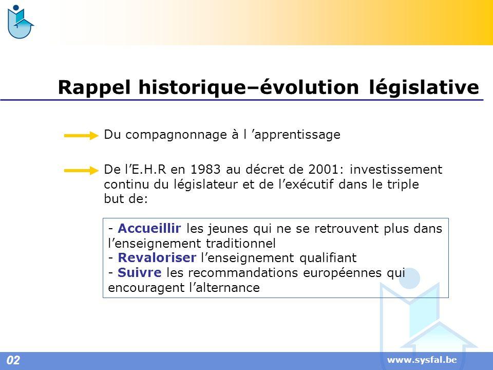 Rappel historique–évolution législative