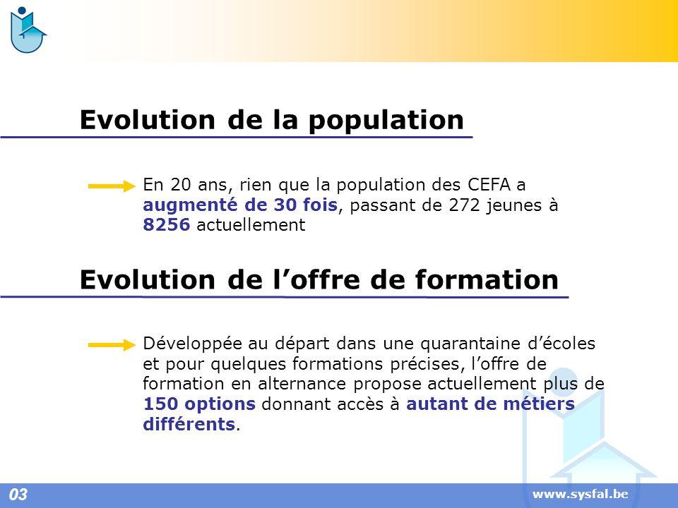 Evolution de la population