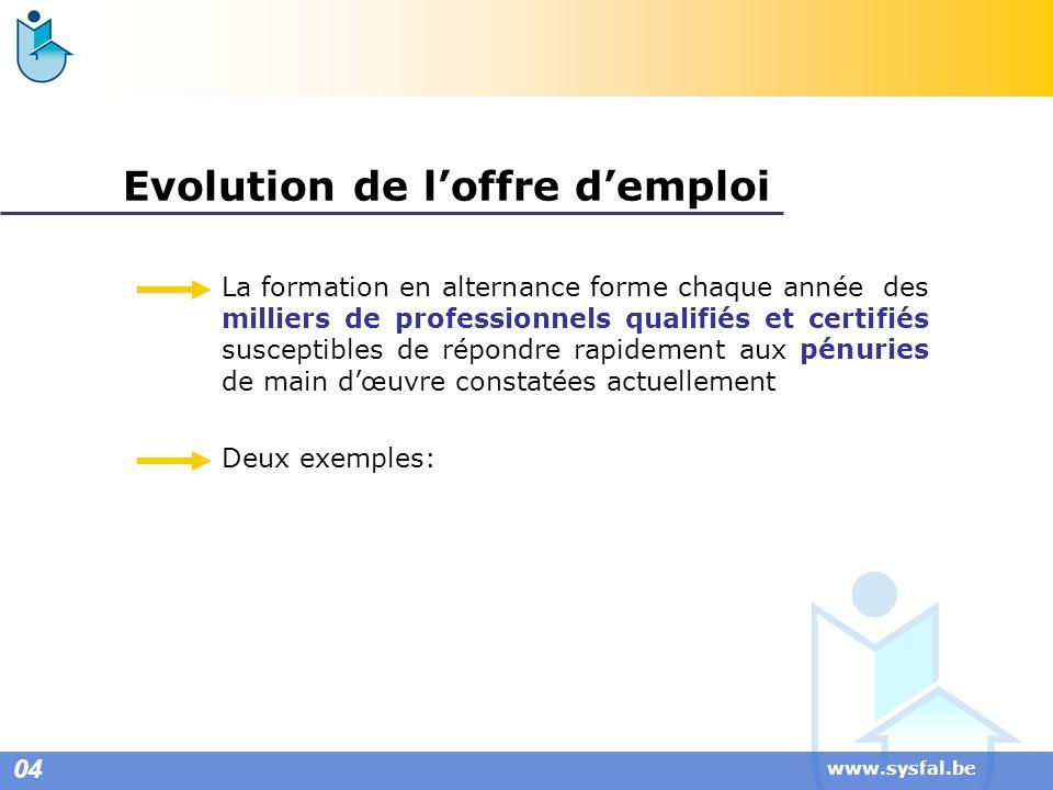 Evolution de l'offre d'emploi