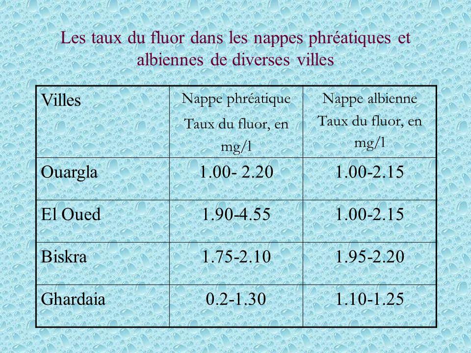 Les taux du fluor dans les nappes phréatiques et albiennes de diverses villes