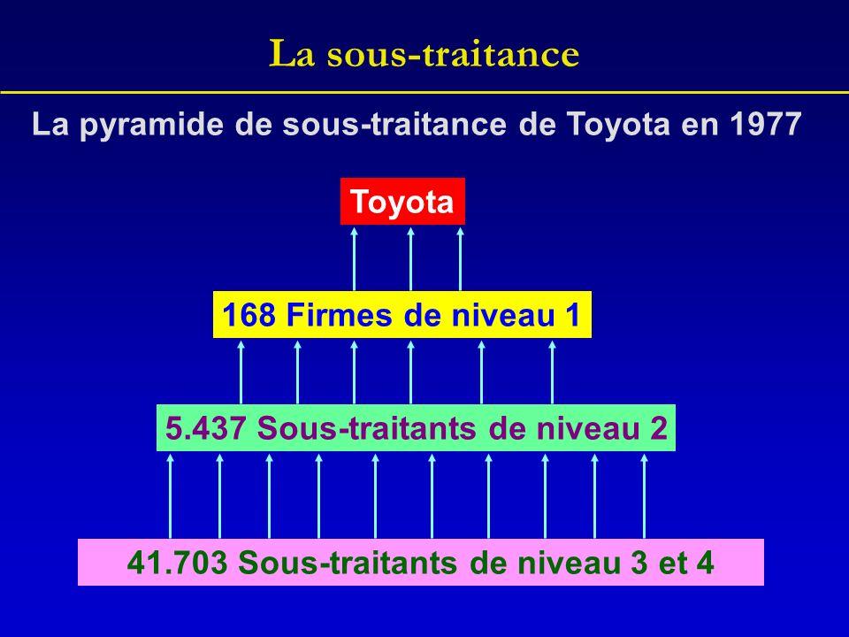 La sous-traitance La pyramide de sous-traitance de Toyota en 1977
