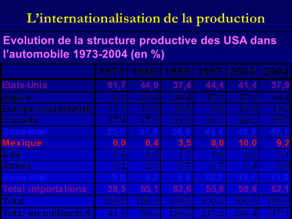 L'internationalisation de la production