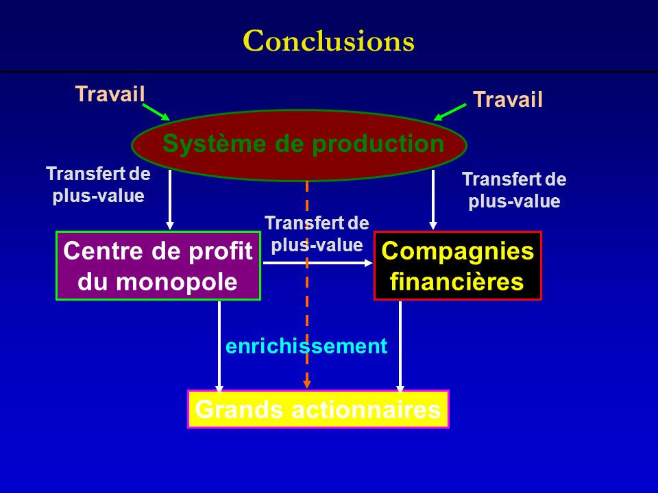 Conclusions Système de production Centre de profit du monopole