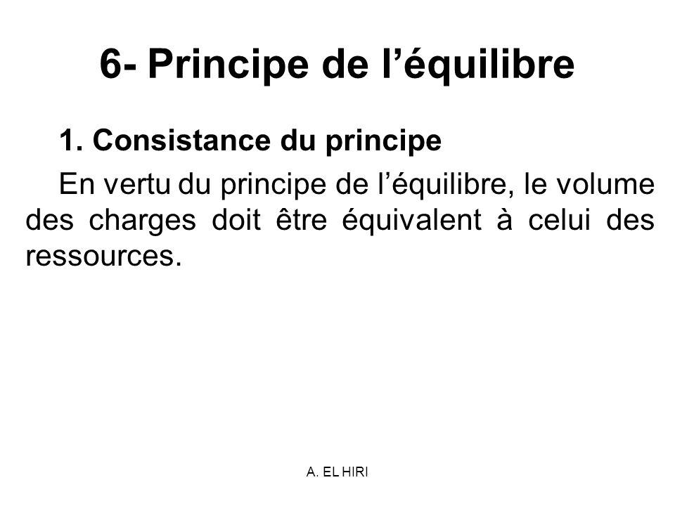6- Principe de l'équilibre