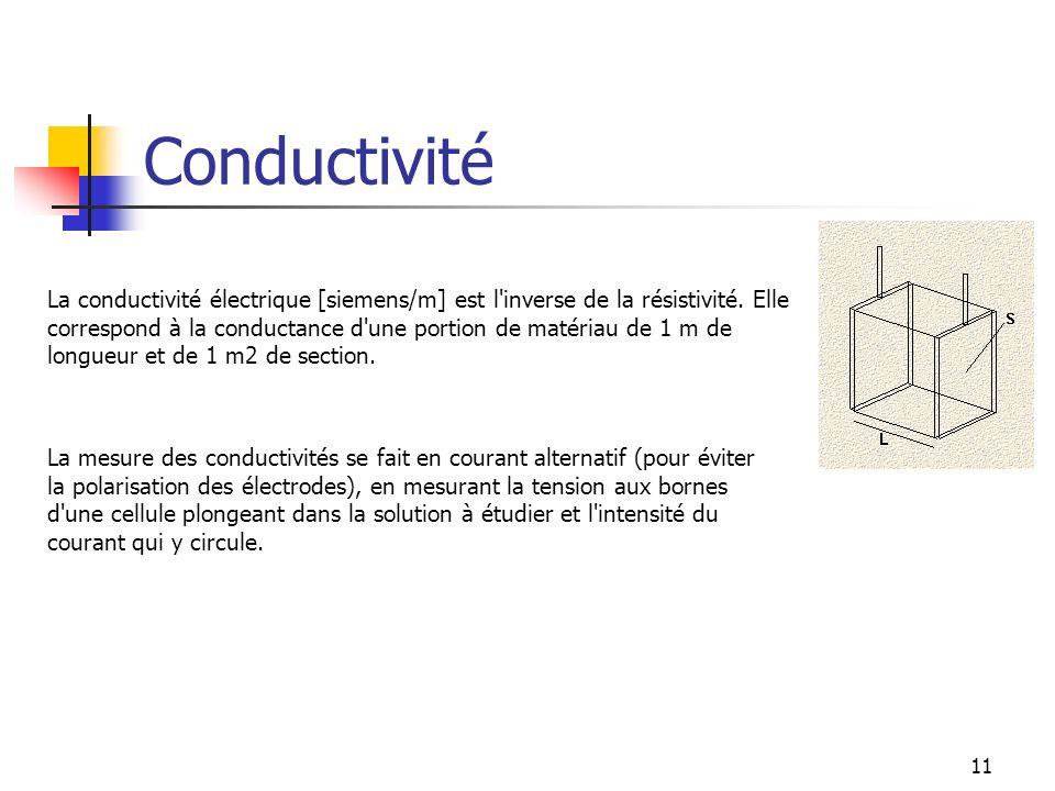 Conductivité