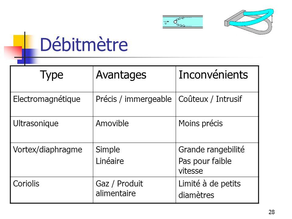 Débitmètre Type Avantages Inconvénients Electromagnétique