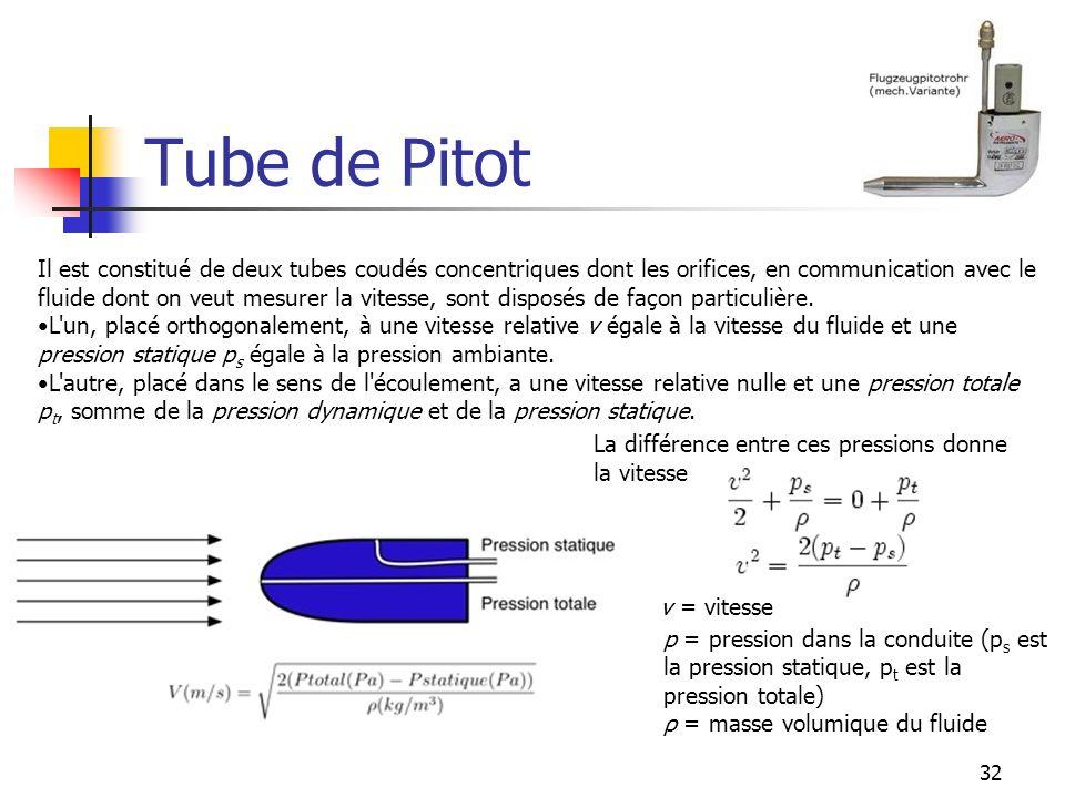 Tube de Pitot v = vitesse