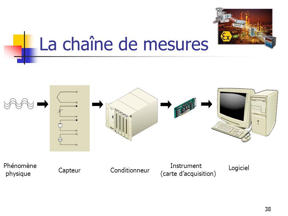 La chaîne de mesures Phénomène physique Instrument