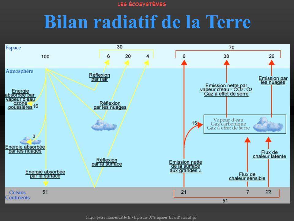 Bilan radiatif de la Terre
