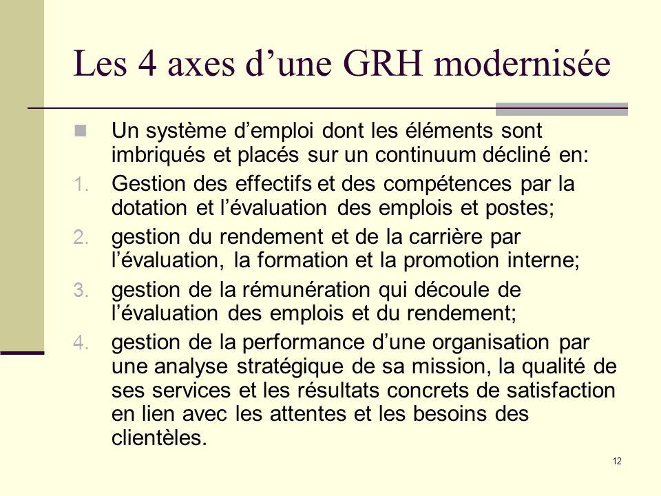 Les 4 axes d'une GRH modernisée