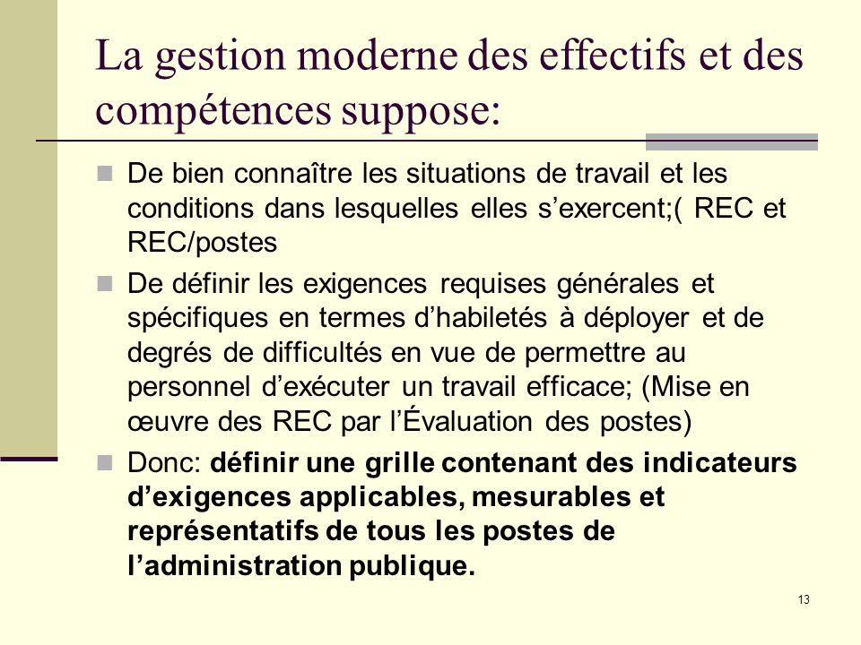 La gestion moderne des effectifs et des compétences suppose: