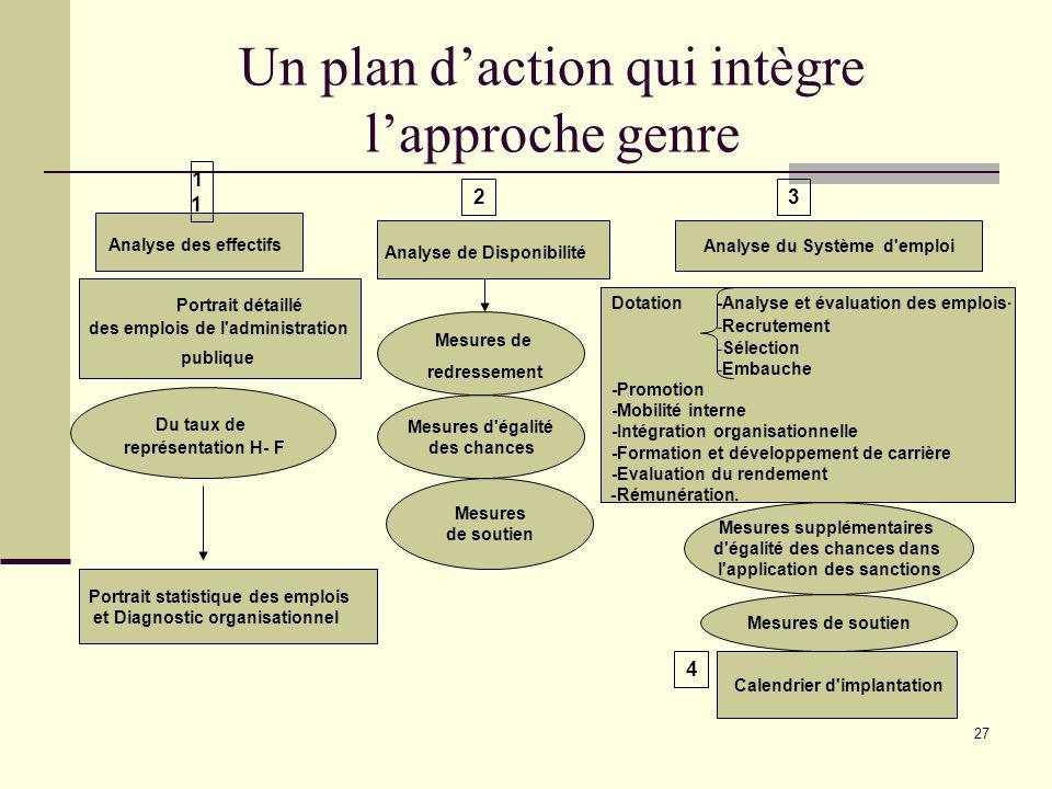 Un plan d'action qui intègre l'approche genre
