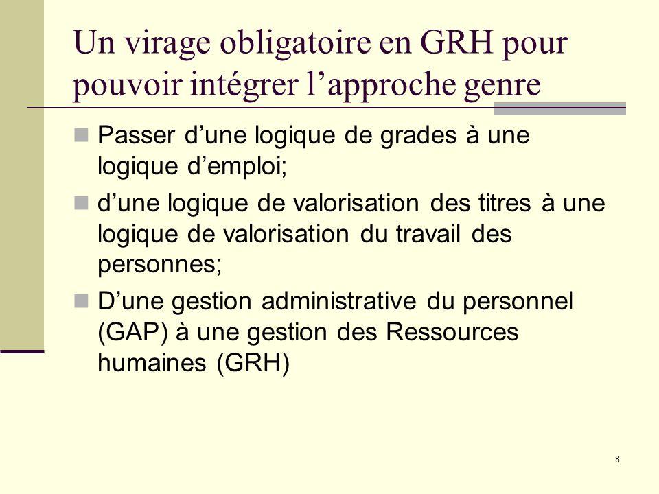 Un virage obligatoire en GRH pour pouvoir intégrer l'approche genre