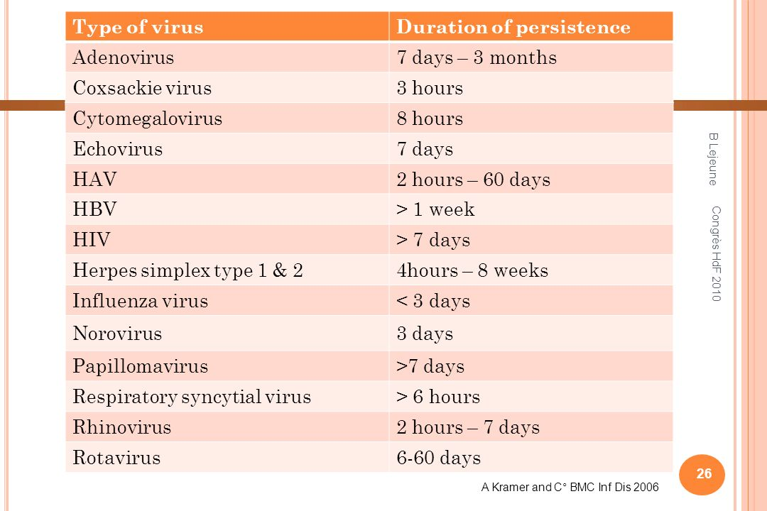 Duration of persistence Adenovirus 7 days – 3 months Coxsackie virus
