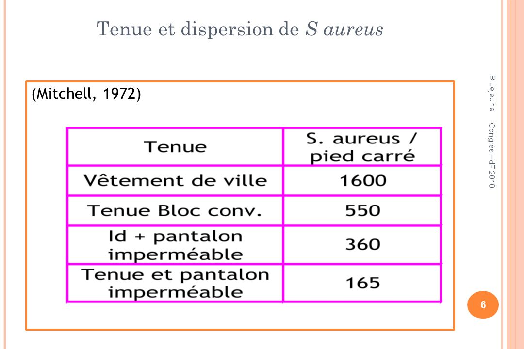 Tenue et dispersion de S aureus