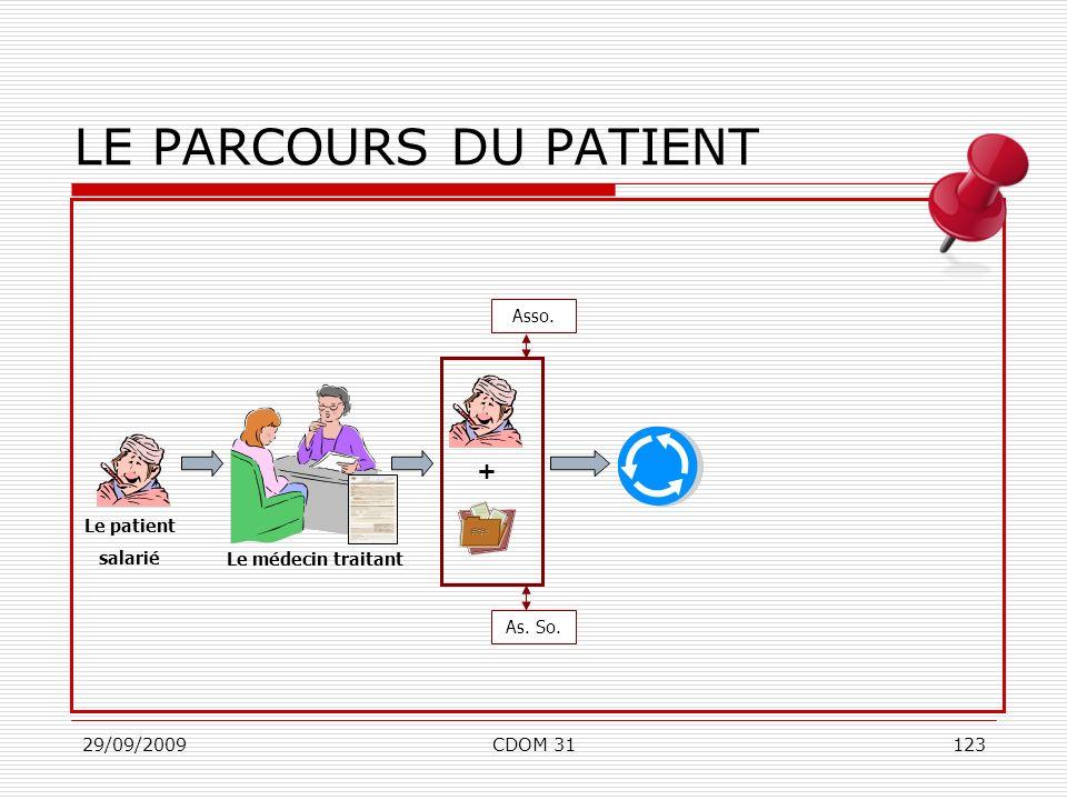 LE PARCOURS DU PATIENT + Asso. Le patient salarié Le médecin traitant