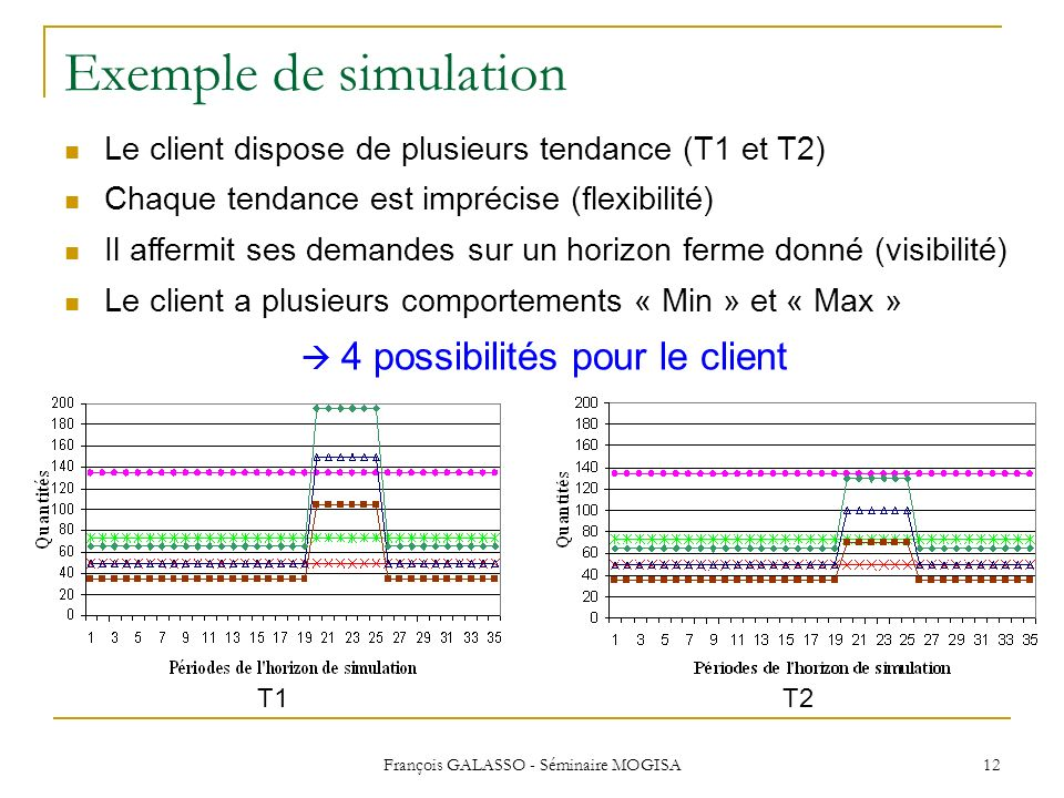 Exemple de simulation Le client dispose de plusieurs tendance (T1 et T2) Chaque tendance est imprécise (flexibilité)