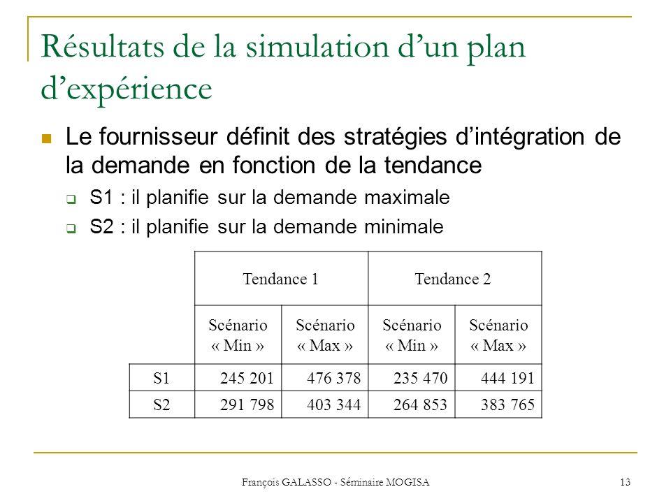 Résultats de la simulation d'un plan d'expérience