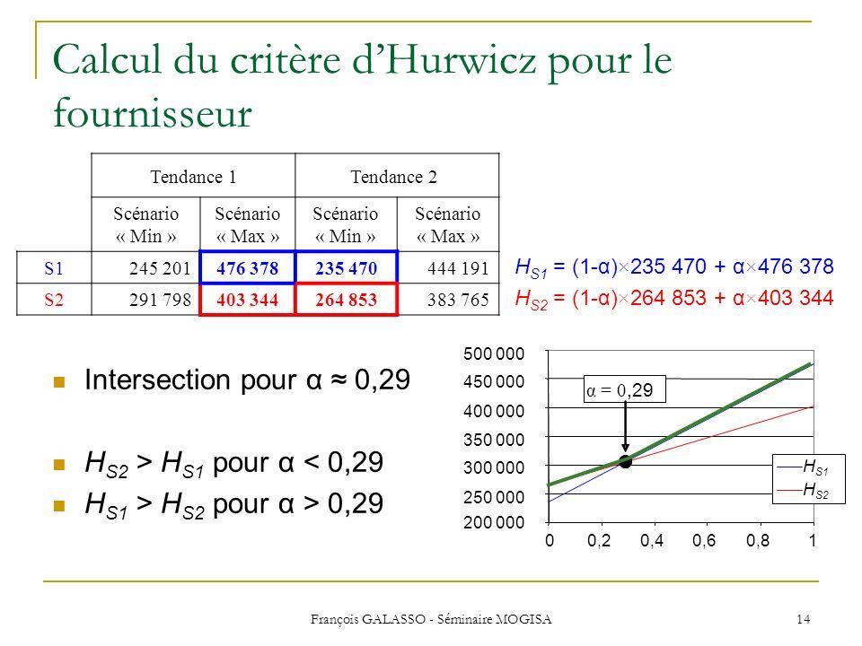 Calcul du critère d'Hurwicz pour le fournisseur