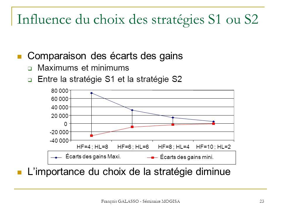 Influence du choix des stratégies S1 ou S2