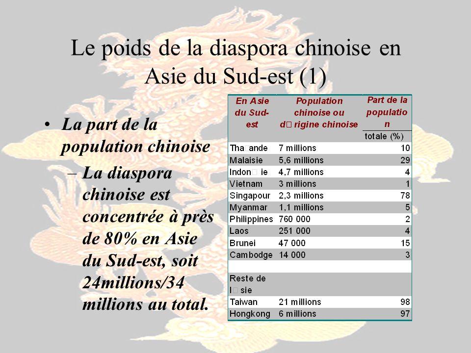 Le poids de la diaspora chinoise en Asie du Sud-est (1)