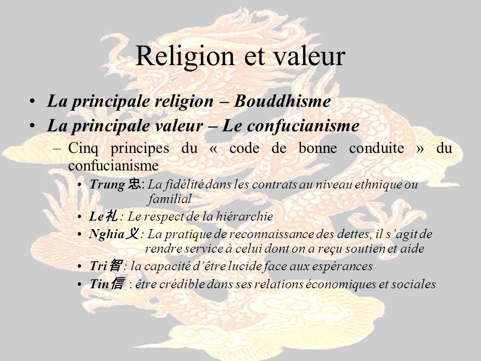 Religion et valeur La principale religion – Bouddhisme