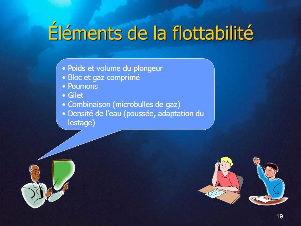 Éléments de la flottabilité