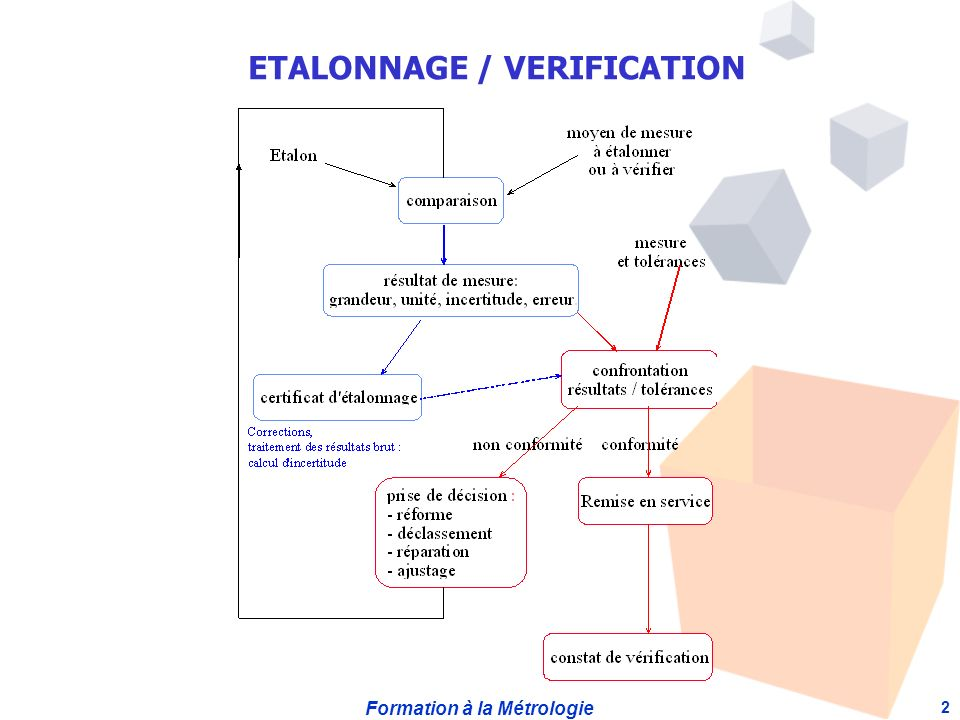 ETALONNAGE / VERIFICATION