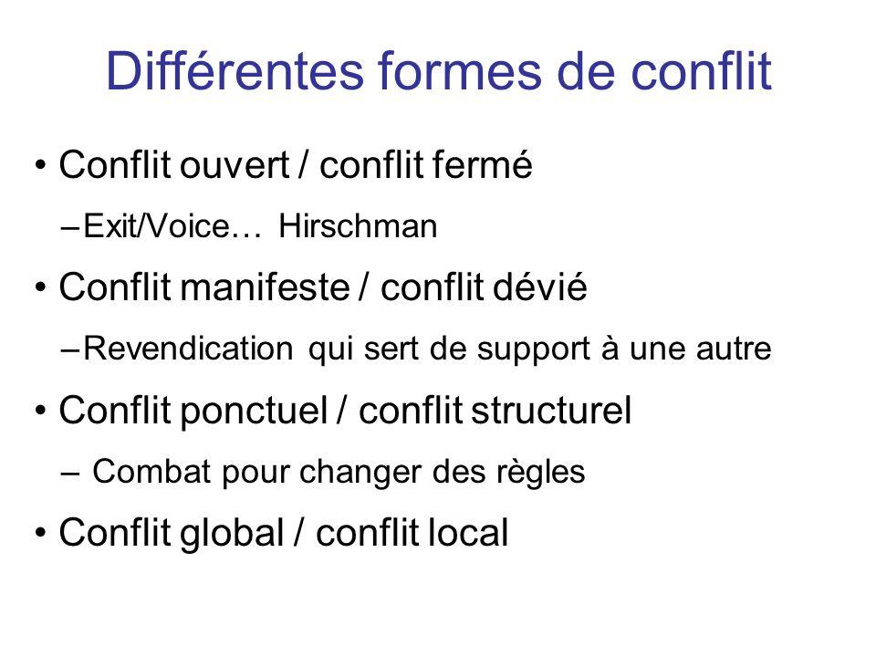 Différentes formes de conflit