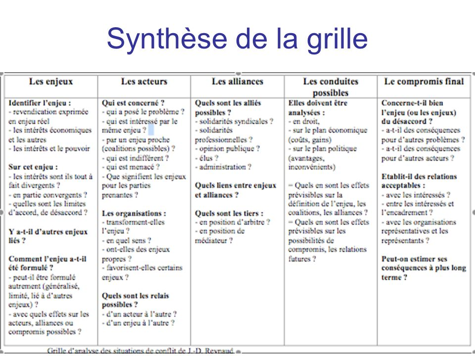 Synthèse de la grille