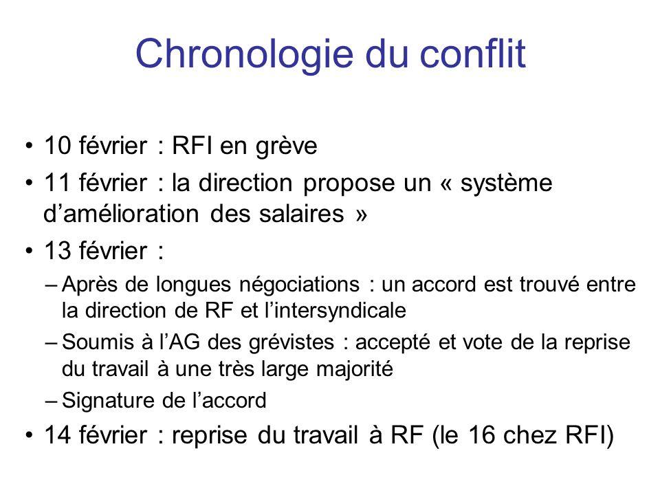 Chronologie du conflit